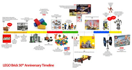 Timeline de la historia de Lego