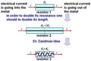 zandman patent
